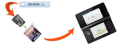 Noob Guide To Hack Nintendo New3ds / 3ds With A Micro Sd Card
